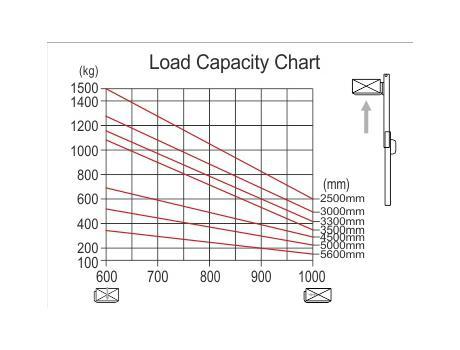Самоходный электроштабелер CDDK10-III г/п 1000 кг, в/п 3300 мм