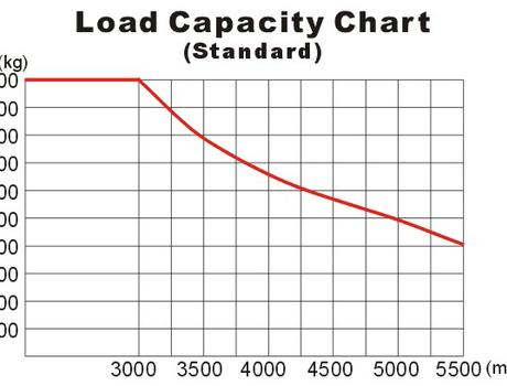 Самоходный электроштабелер CPD10A г/п 1000 кг, в/п 3000 мм