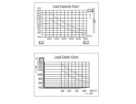 Самоходный электроштабелер CQD15R, г/п 1500 кг, в/п 5600 мм