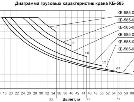 грузоподъемные характеристики КБ-585