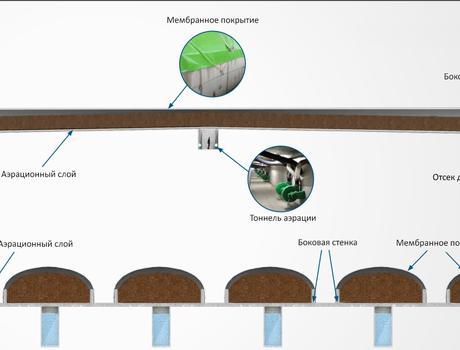 Мембранная система BACKHUS CON